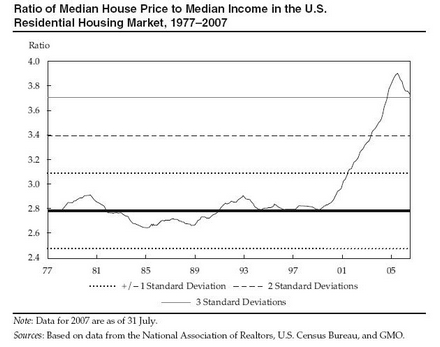 housing income