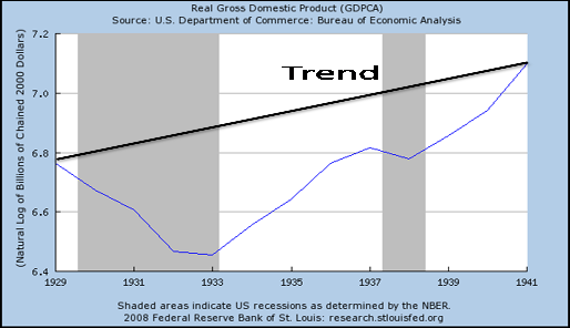 Potential vs. actual GDP