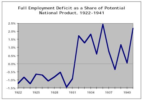Deficit as a share of potential GDP