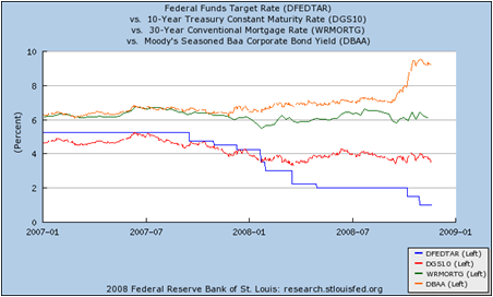 Key interest rates