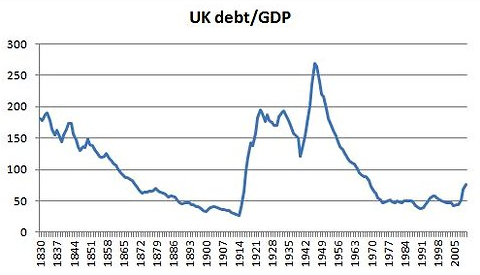 UK debt since 1830